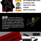 Over 30% of prescription painkiller deaths are from methadone. Know the facts about Methadone.  EXAC