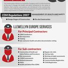 Health and safety construction industry