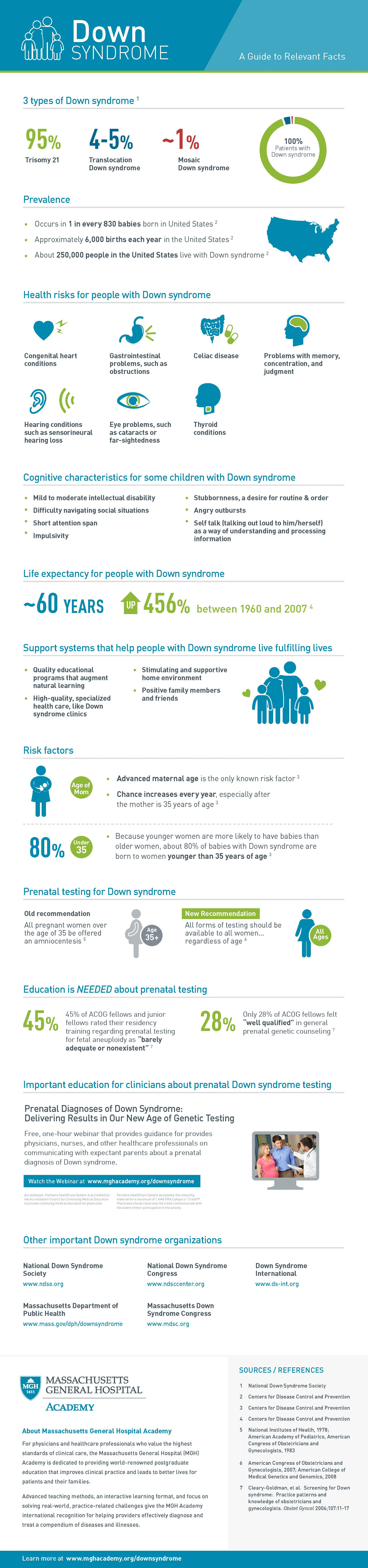 Down Syndrome Facts, Figures and Education