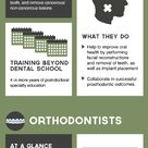 After dental school,oral surgeons must complete 4 or more years of post-doctoral specialty education