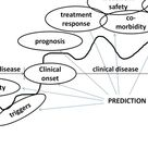 This graph shows the breakdown of a disease in a epidemiology matter.
