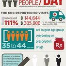 10 Powerful Substance Abuse Infographics #Factoids #Infographic