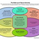 The make up of Neuro-diversity - Dyspraxia, Dyslexia, ADHD, Autism, Dyscalculia... how they all fit