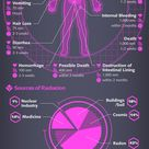 Radiation & The Body: What You Should Know (Infographic)