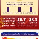 http://www.facethefactsusa.org/facts/Use-of-Painkiller-Drugs-Triples-in-20-Years/