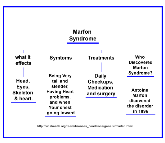Marfan Syndrome: know the signs, save a life.