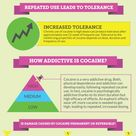 The addiction potential of cocaine is HIGH! In fact, cocaine is a very addictive drug. Both physical