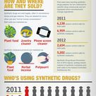 """""""Synthetic Drugs: Who's Using and the Dangers,"""" by Jason Steelz"""