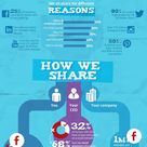 The psychology of shareing on social media