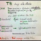 BaroneMnemonic: TB Drug Side Effects