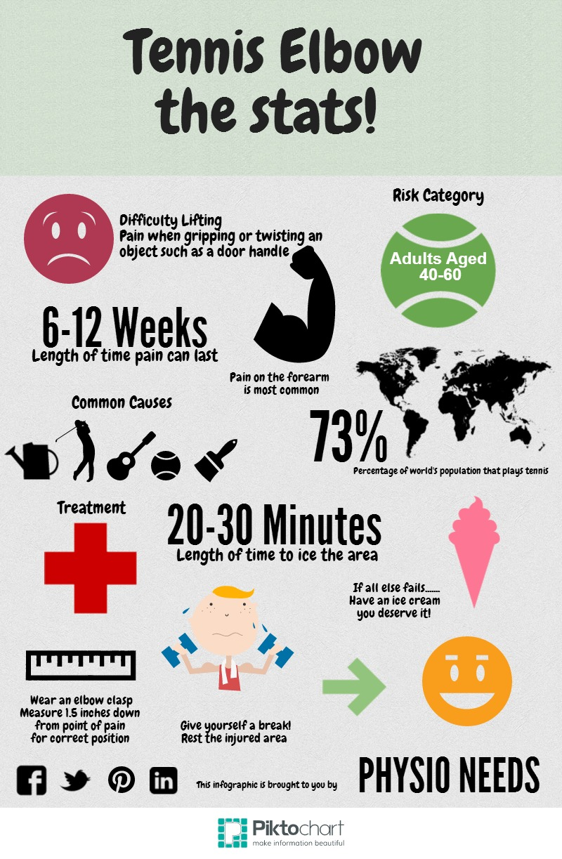 Great infographic on tennis elbow!