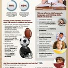 Traumatic Brain Injury In Kids And Teens Can Impact School Performance