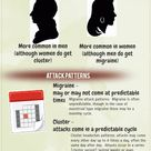 "Cluster vs. Migraine (small version of infographic) Cluster Headaches: It's a type of ""Trigemin"