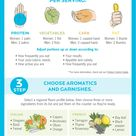 How to create the perfect meal