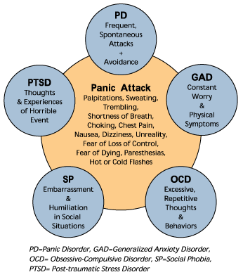 Literally have symptoms of 3 of these types-of-anxiety-disorders