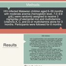 Iron Supplement in HIV Malawian Children with Anemia