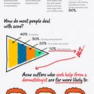 Get Over Acne [infographic]