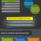 Health Risks of Cell Phone Usage