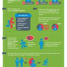 Youth sports injuries & Strategies for smart play.