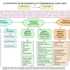An overview of measurements in epidemiology