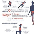 ACL injuries - risk factors & prevention