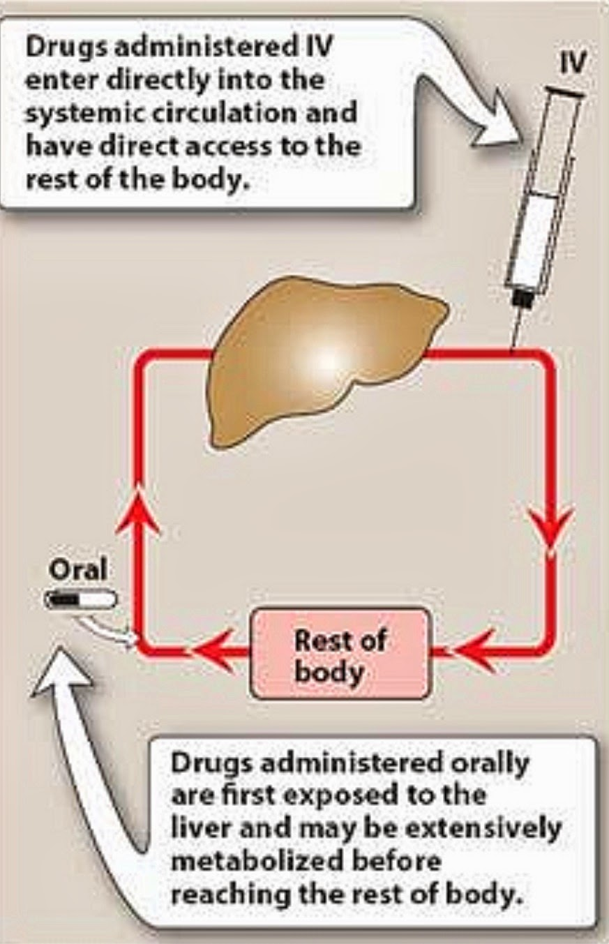 Pharmacological Blog: Routes of Drug Administration; IV drugs skip the first pass by nature of their
