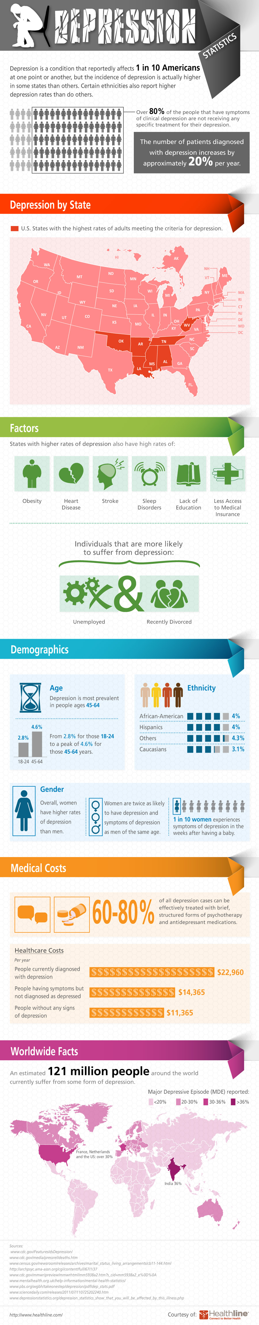 'Unhappiness by the Numbers: 2012 Depression Statistics' (in the U.S., states, gender,ethnicity..)