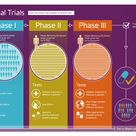 Our 'What are clinical trials?' infographic.