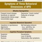 Symptoms of three behavioral dimensions of BPD