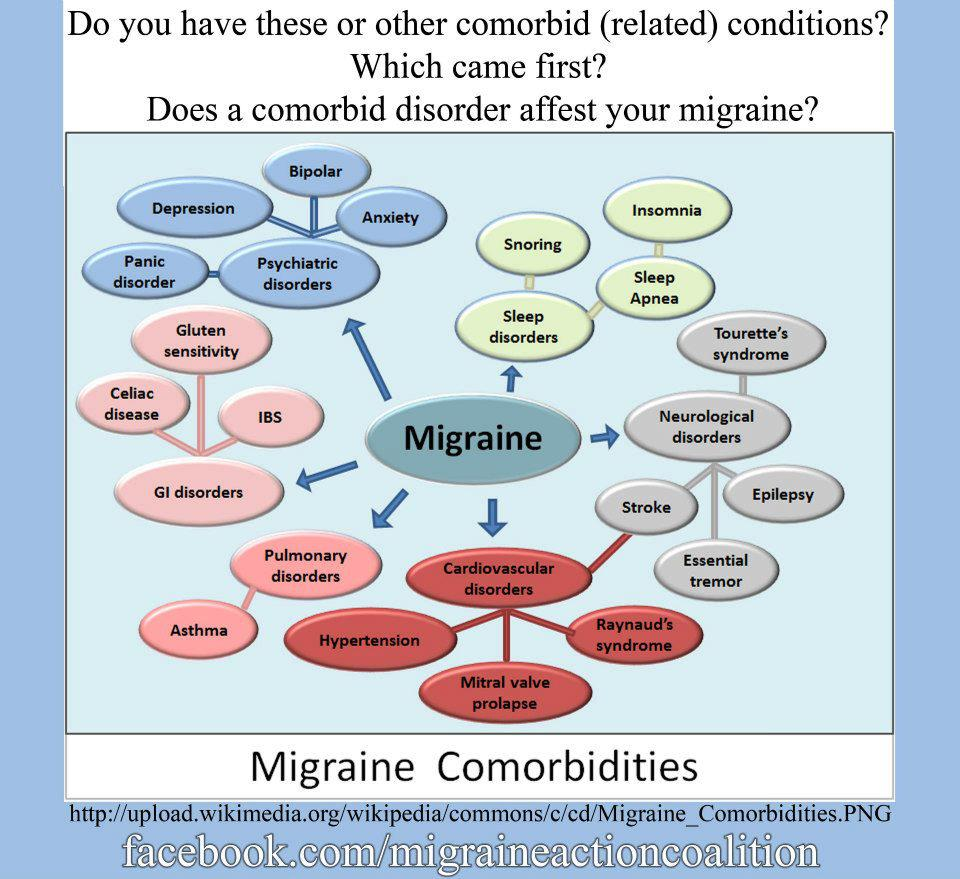 Comorbid disorders by Lisa Benson from the Migraine Action Coalition