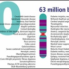 Chromosome 20 is one of the 23 pairs of chromosomes in humans