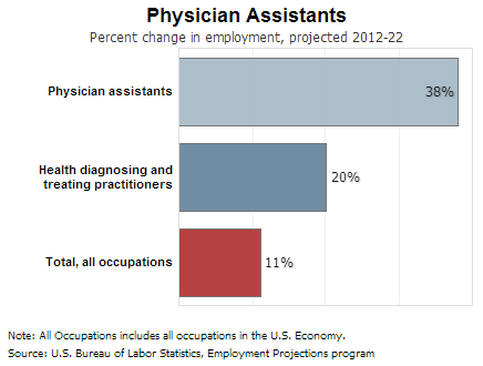 Physician Assistants Pa Job Outlook